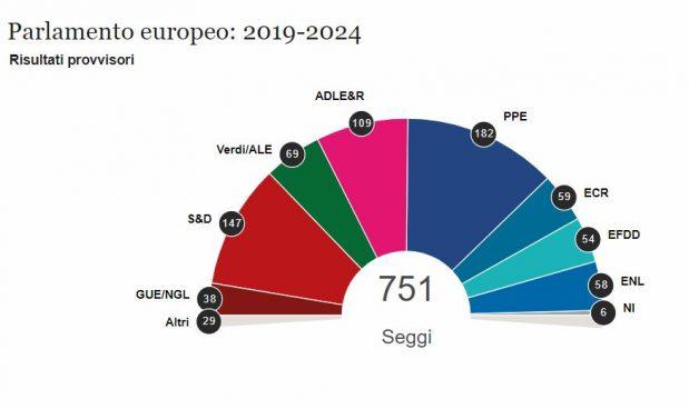 Ecco cosa cambia al parlamento europeo punto per punto for Composizione parlamento