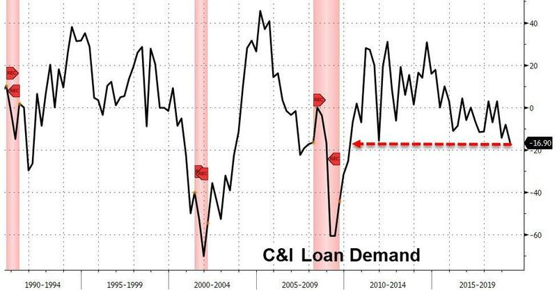 Loan_demand
