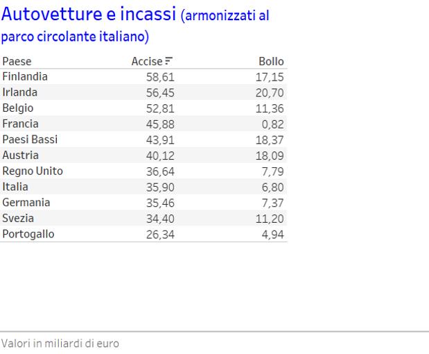 2 Accise e bollo armonizzati al parco vetture Italia