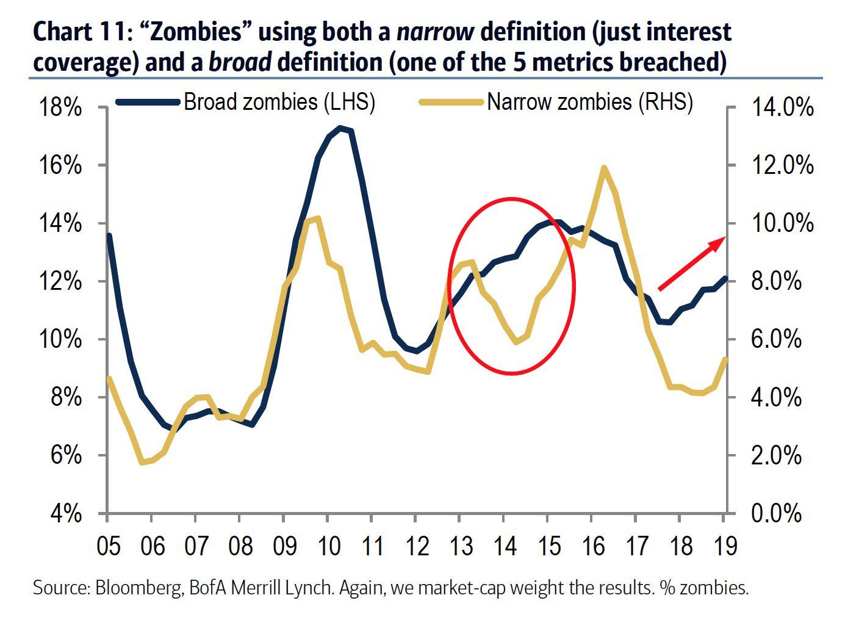 Fonte: Bloomberg/Bank of America