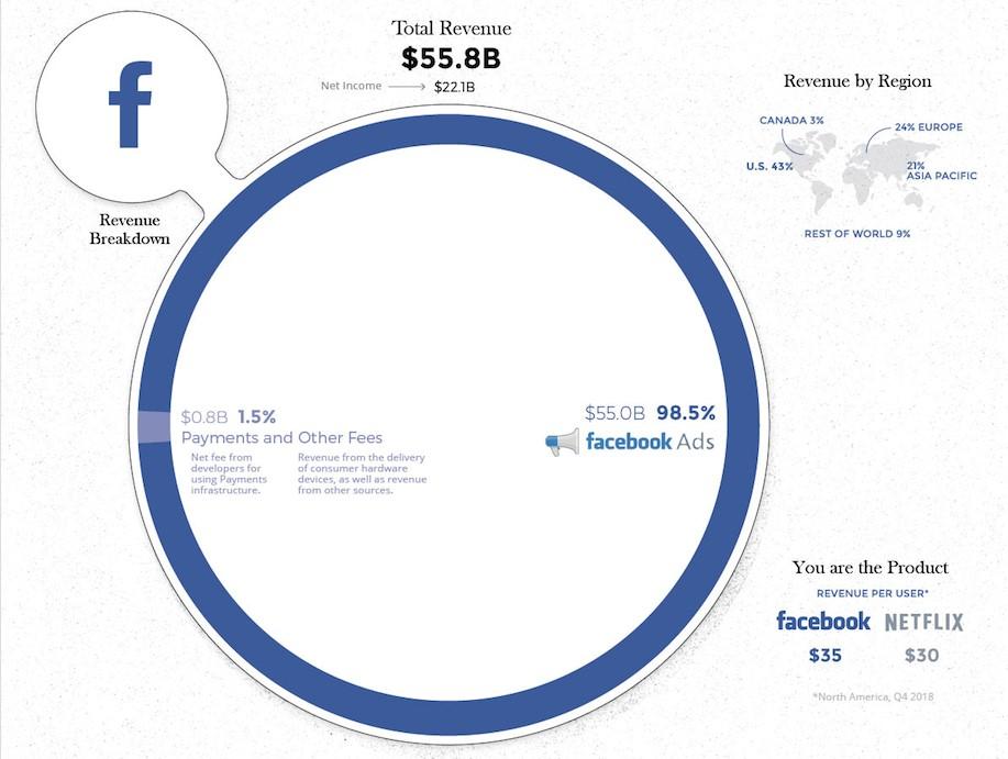 Se il fatturato dei big del tech fosse il pil di una nazione, starebbero tra il 47° (Apple) e il 90° (Facebook) posto. Ma da dove vengono i soldi?