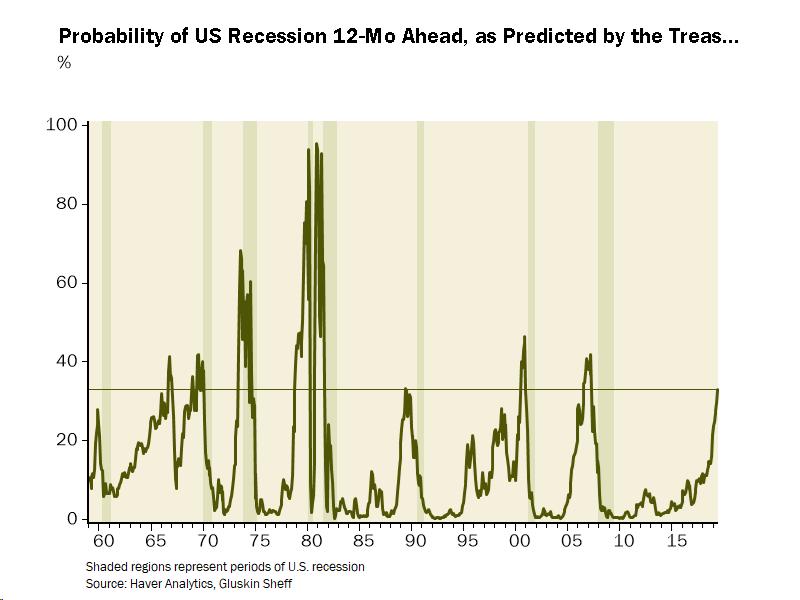 Recession_TSY
