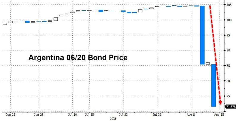 Argentina_bond