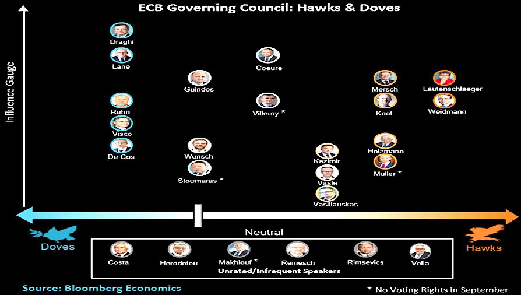 ECB_hawks_doves