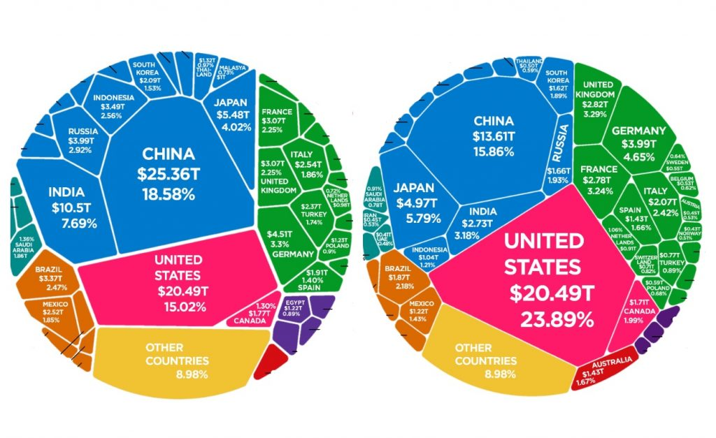 C'è Pil e Pil: ecco come cambia il panorama mondiale secondo il criterio scelto per misurarlo