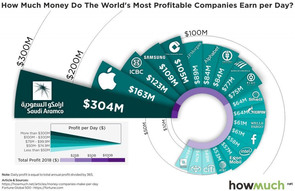 Questo grafico spiega meglio di mille parole quanto ancora siamo dipendenti dal petrolio