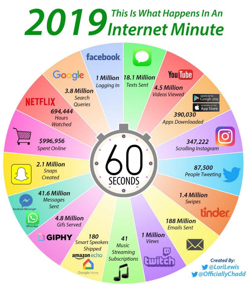 1 minuto di internet