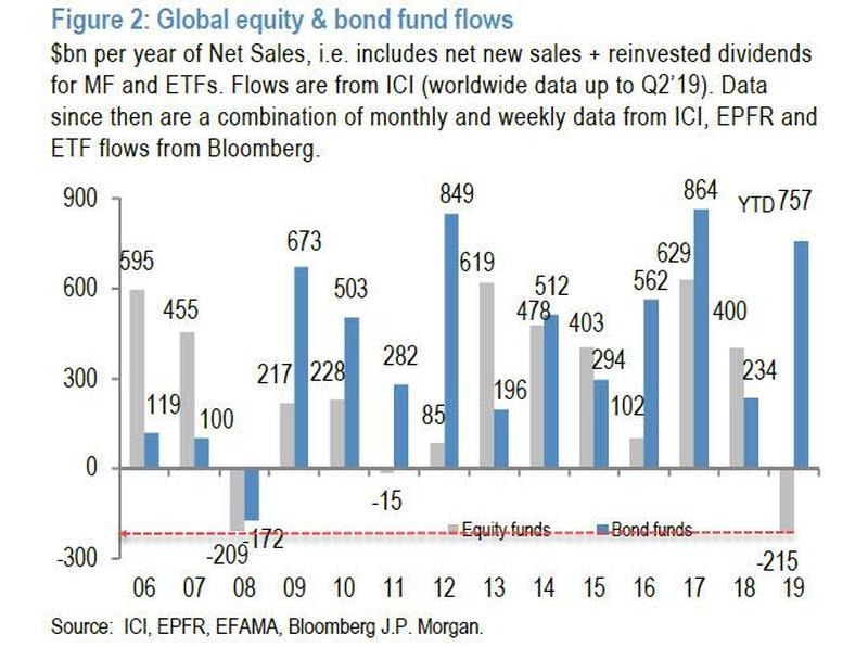 Bond_equities