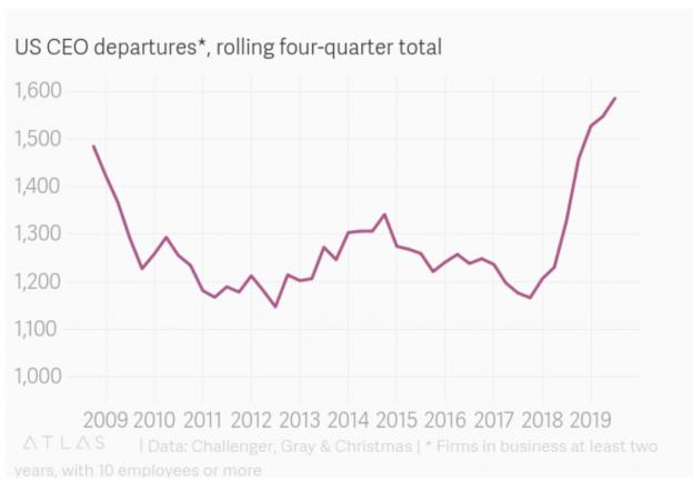 CEO_departures