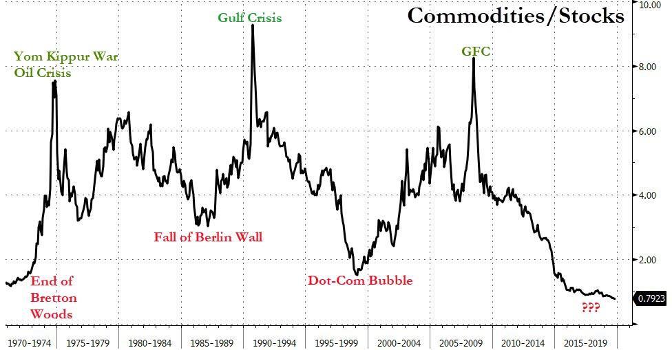 Commodities_stocks