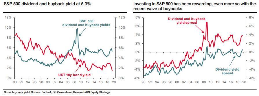 Dividend_buybacks