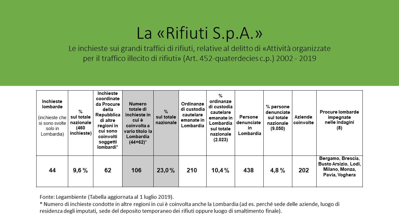 Ecomafia 2019 presentazione_chart Lombardia