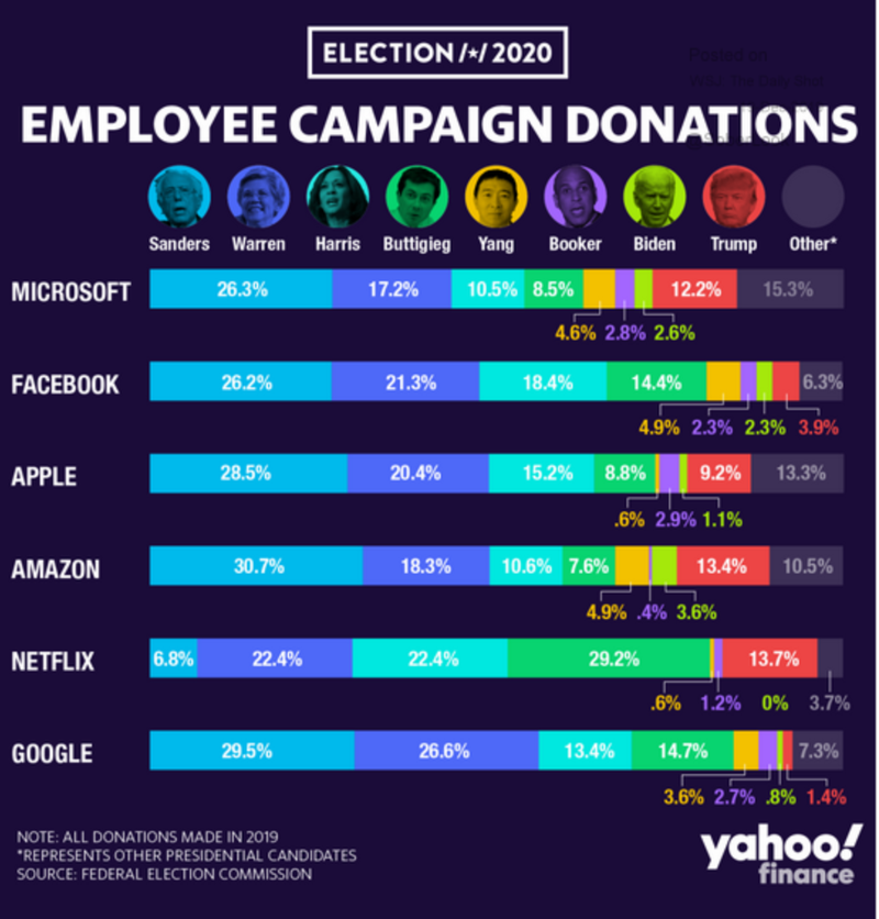 US_campaign_donations