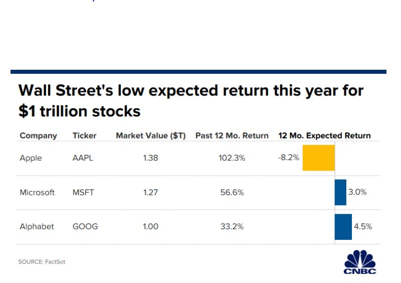 GIGANTI.TECH.previsioni.Borsa.2020