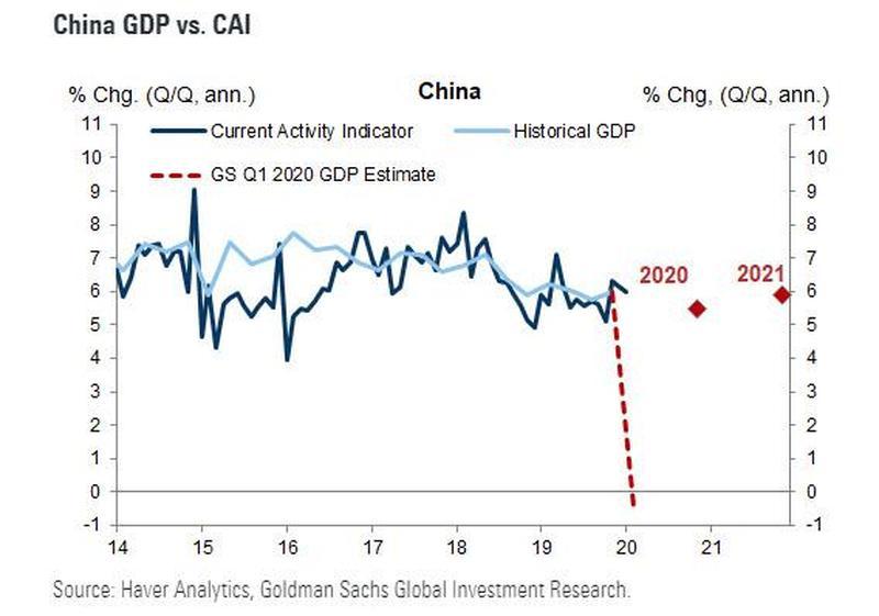 China_Goldman