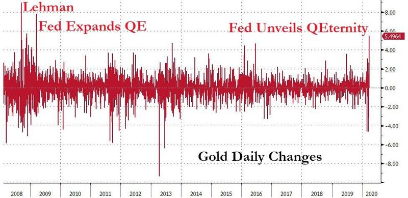 Gold_intraday