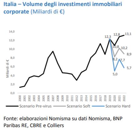 Nomisma.Investimenti corporate