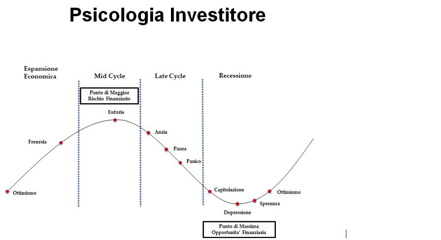 Psicologia Investitore