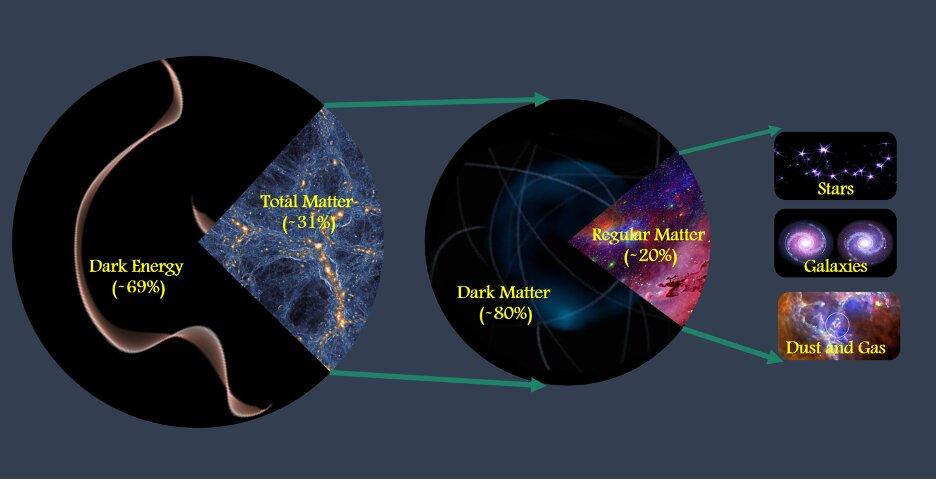 Ecco la carta d'identità dell'Universo. Quello che vediamo è solo il 4% di quel che contiene. Tutto il resto è 'oscuro'