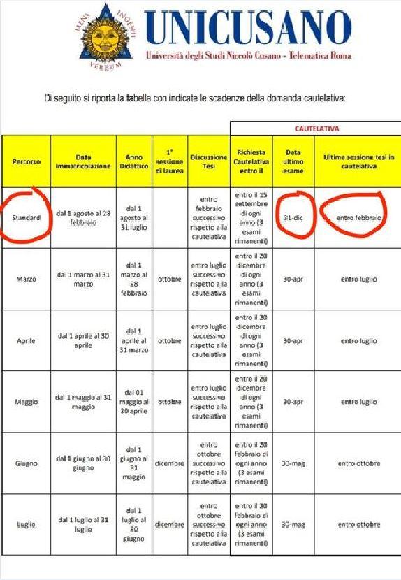Unicusano Scadenze Anticipate Gli Studenti Rischiano Di Pagare Altre Tasse Business Insider Italia