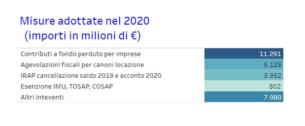01 misure 2020