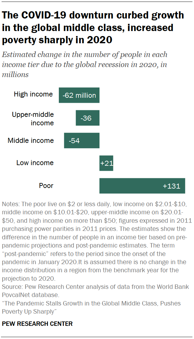 PG_2021.03.18_Global-Middle-Class_0-01