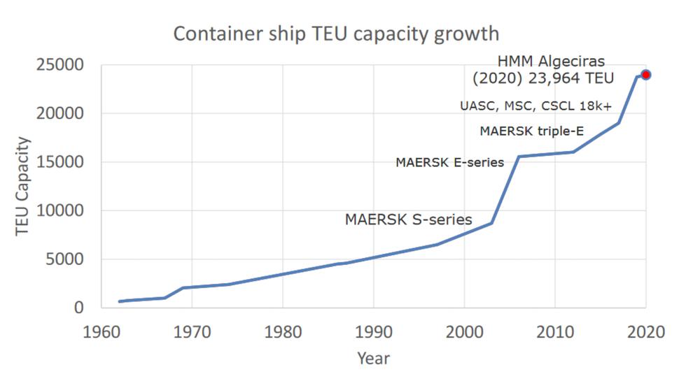 """TEU sta per """"unità equivalente a venti piedi"""", la dimensione standard di un singolo container. Fornito dall'autore."""