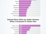 Donne: categorie più guardate in Italia e rispetto agli uomini