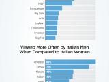 Uomini: categorie più guardate in Italia e rispetto alle donne