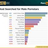 Ascolta Il 2018 di PornHub