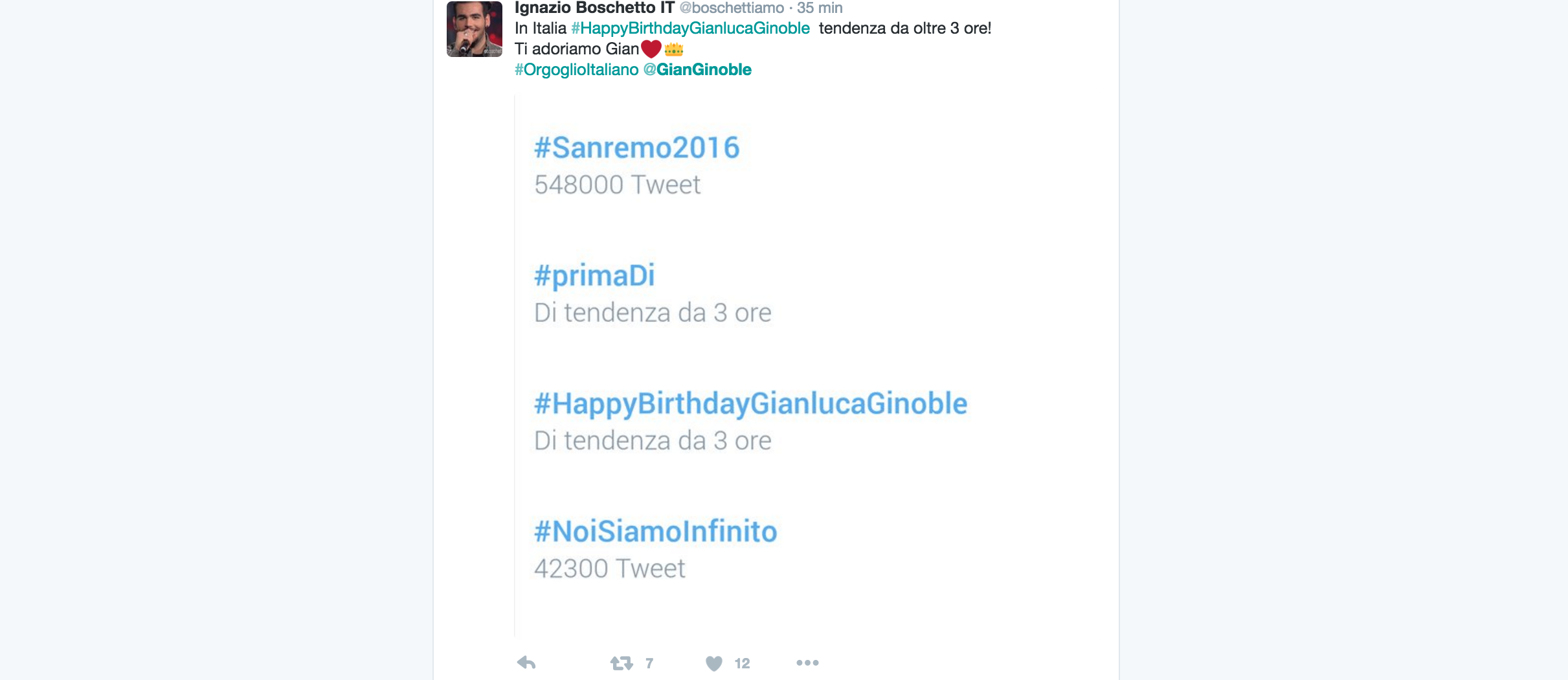 Il web impazzisce per il compleanno di Gianluca Ginoble