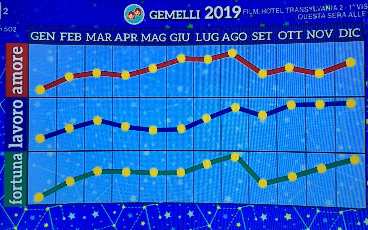 Oroscopo 2019 Di Paolo Fox Le Previsioni Per Lanno Nuovo Segno Per