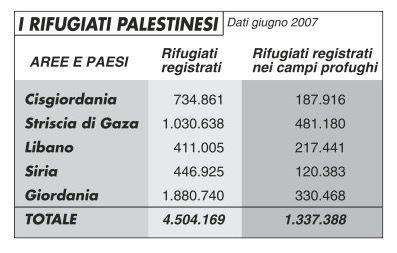 rifugiati_palestinesi_edito507