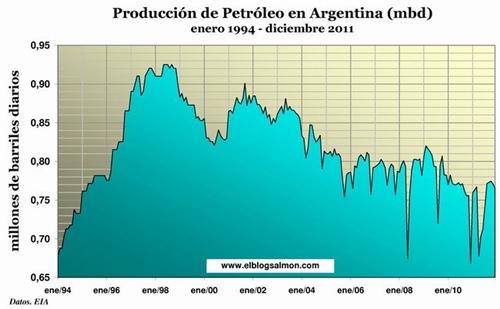 La scommessa argentina su Repsol-Ypf