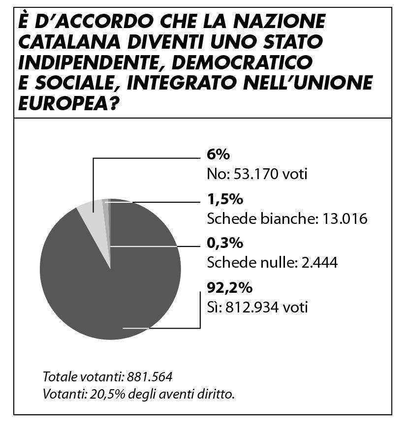 grafico_catalogna_stato_indipendente_412