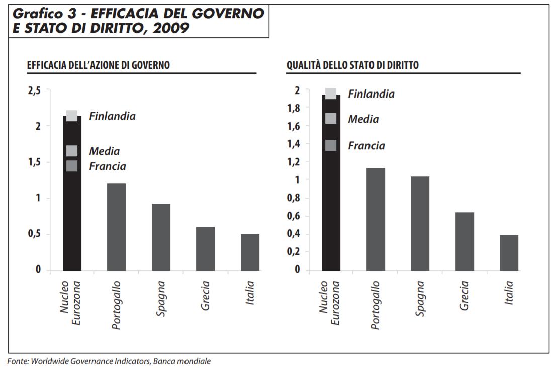efficacia_governo_stato_di_diritto_2009_1012_virhiala_bn