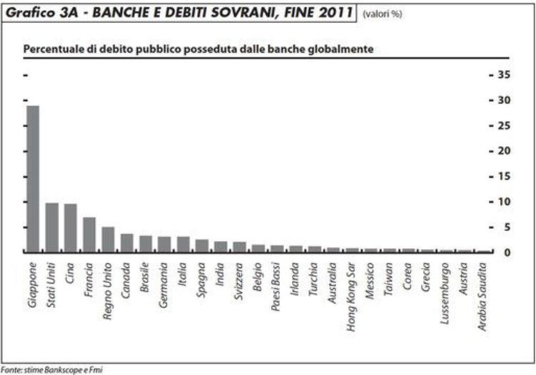 grafico 3a_banche_debiti_sovrani_2011_arfaras