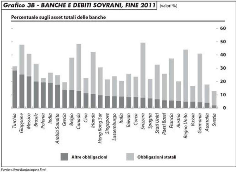 grafico 3b_banche_debiti_sovrani_2011_arfaras