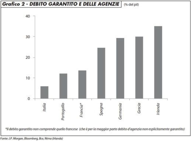 Il grafico 2 mostra come il debito pubblico degli altri paesi europei sarebbe maggiore se si tenesse conto di tutti gli impegni del Tesoro. Il debito pubblico italiano potenziale (ossia non contabilizzato) è, invece, modesto.