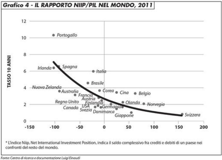 Il grafico 4 mostra come si abbia una relazione fra debito netto con l'estero e rendimenti, con quello italiano che è anomalo, ossia troppo alto rispetto alla curva di regressione.