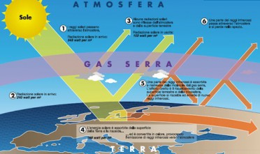 10 link su ambiente e geopolitica