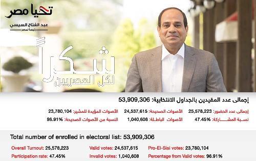 L'Egitto sfiduciato torna nelle mani di al Sisi