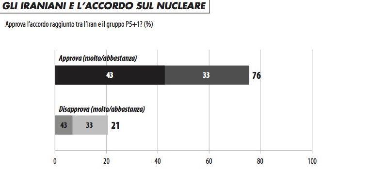 grafico_iraniani_accordo_nucleare_915