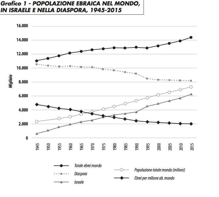 grafico1_popolazione_ebraica_bn_1015