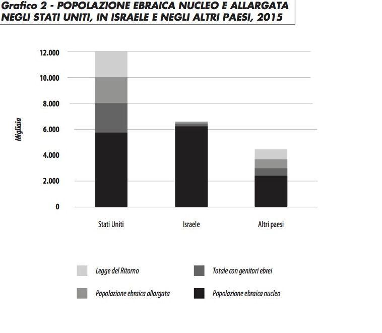 grafico2_popolazione_ebraica_bn_1015