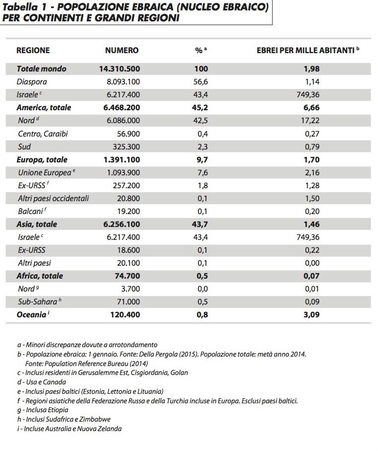 tabella1_popolazione_ebraica_bn_1015