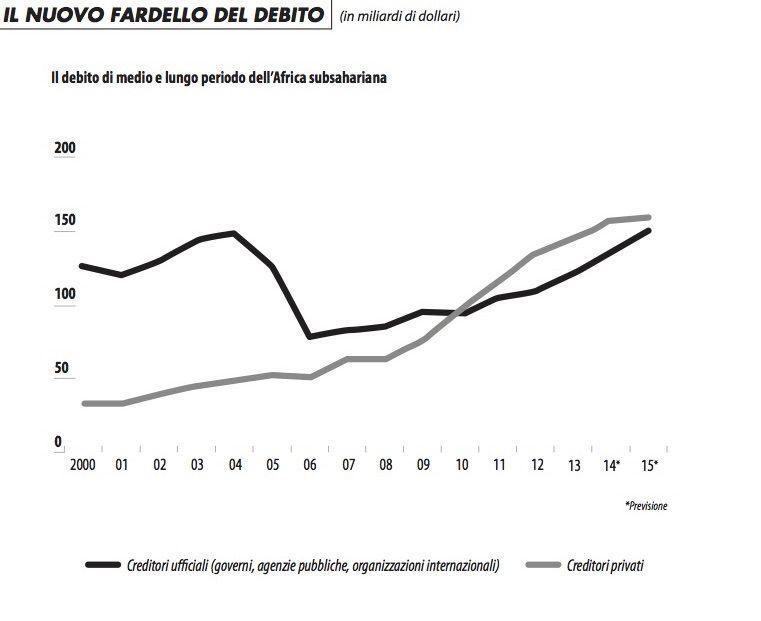grafico_fardello_debito_raimondi_1215
