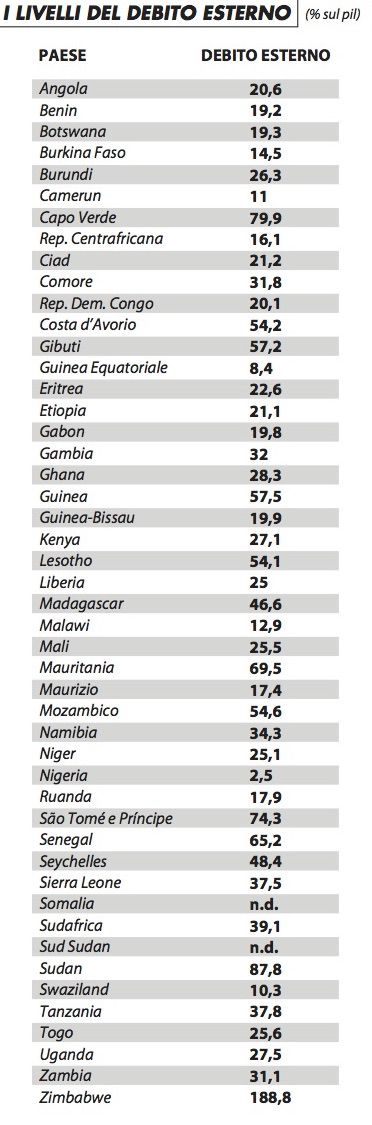 livelli_debito_estero_raimondi_1215