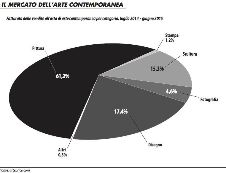 mercato_arte_contemporanea_1215