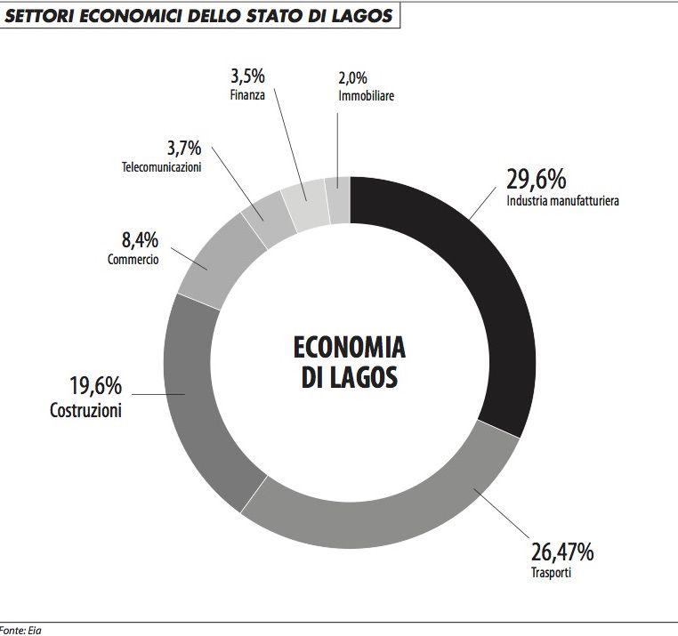 settori_economici_lagos_1215